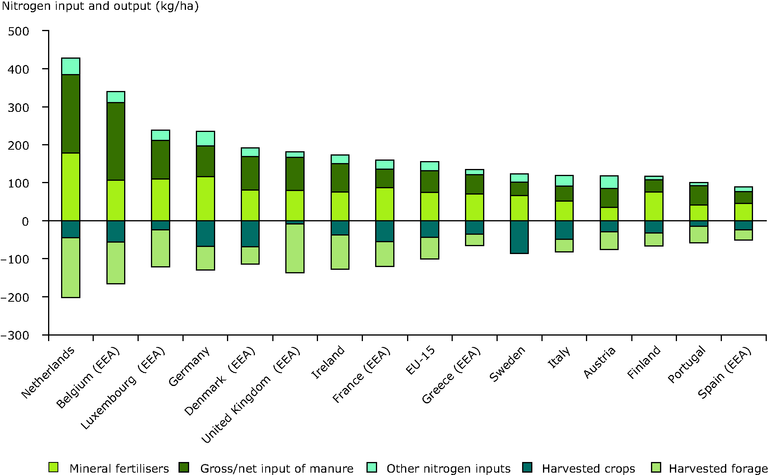https://www.eea.europa.eu/data-and-maps/figures/national-nitrogen-balances-for-2000-split-into-major-input-and-output-components/fig_5-3.eps/image_large
