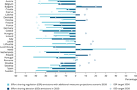National progress towards GHG emission targets for 2020 and 2030