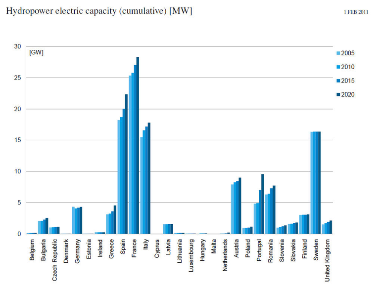 https://www.eea.europa.eu/data-and-maps/figures/national-renewable-energy-action-plan/fig3_p70.jpg/image_large
