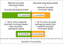 National reporting of the relative level of material-recycled municipal waste and recycled packaging waste (EU-27 and Norway, 2009)