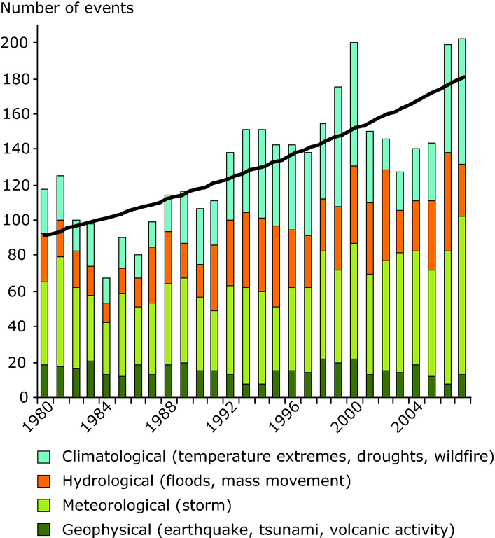 http://www.eea.europa.eu/data-and-maps/figures/natural-disasters-in-europe-1980-2007/figure-7-1-climate-change-2008-natural-disasters.eps/image_large