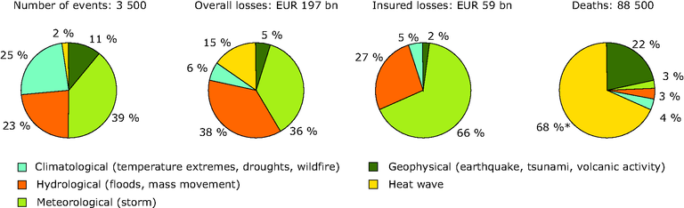 https://www.eea.europa.eu/data-and-maps/figures/natural-disasters-in-europe-during-1980-2007/figure-7-2-climate-change-2008-natural-disasters.eps/image_large