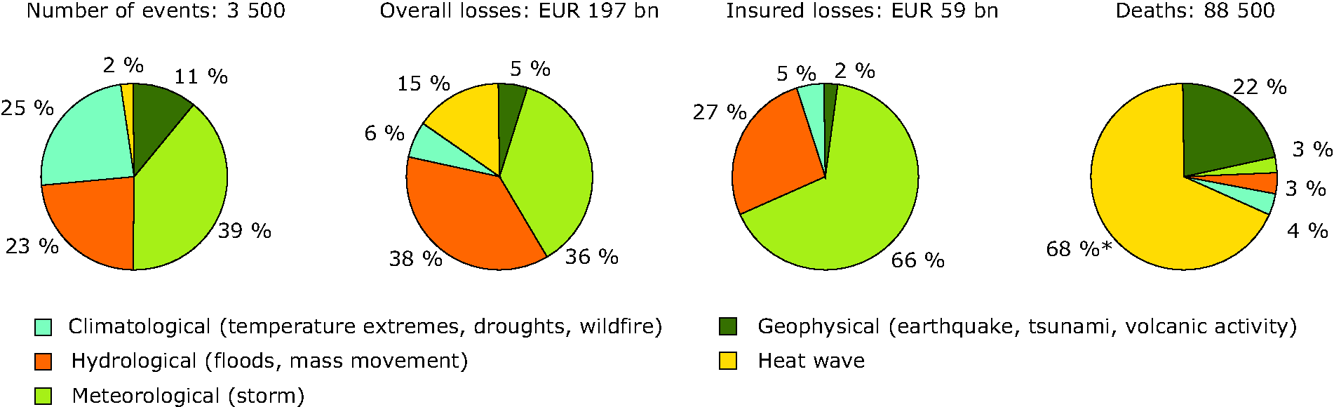 Natural disasters in Europe during 1980-2007