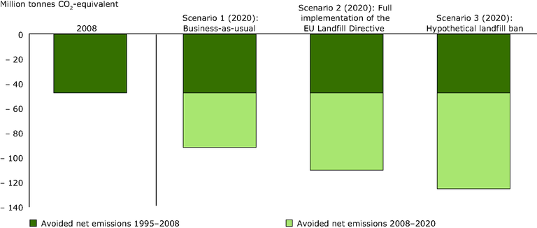 https://www.eea.europa.eu/data-and-maps/figures/net-emission-reductions-from-msw/waste-opportunities_fig4.1_eps/image_large