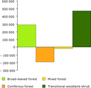 Net formation of forest and transitional woodland, in ha, 1990-2000, EEA-23