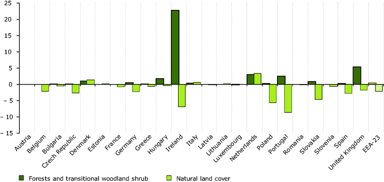 https://www.eea.europa.eu/data-and-maps/figures/net-formation-of-forest-territory-and-natural-land-1990-2000-as-of-initial-year/figure-2-15-1758.eps/image_large