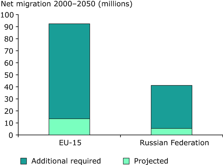 https://www.eea.europa.eu/data-and-maps/figures/net-migration-millions-required-to-hold-working-age-population-constant-at-1995-levels-in-2050/chapter-1-figure-1-1-belgrade.eps/image_large