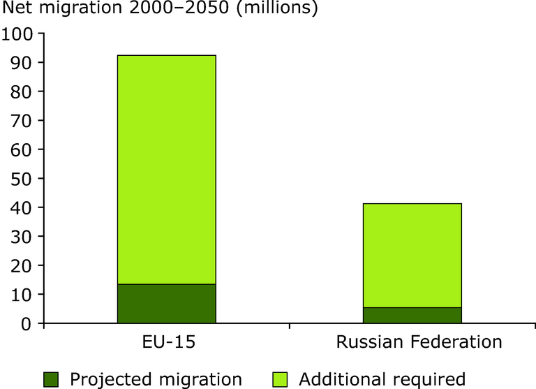 https://www.eea.europa.eu/data-and-maps/figures/net-migration-required-to-hold-working-age-population-constant-at-1995-levels-in-2050/fig-4-4-net-immigration_.eps/image_large