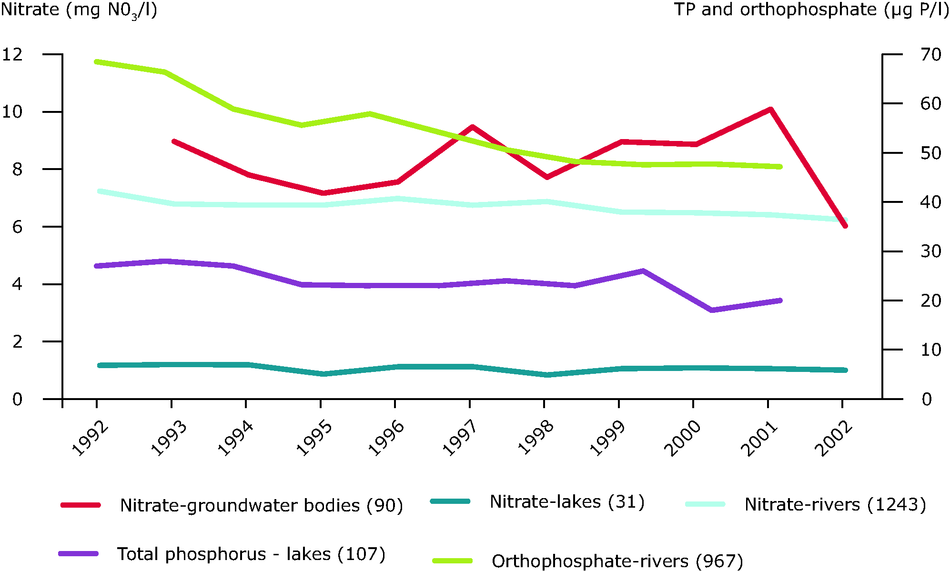 Nitrate and phosphorus concentrations in European freshwater bodies between 1992/1993 and 2002