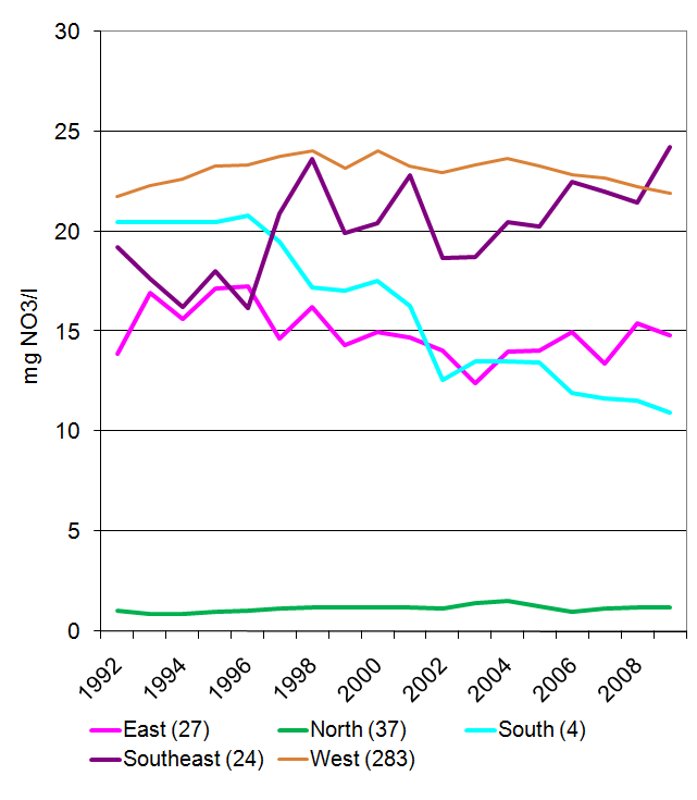 Nitrate concentrations in groundwater between 1992 and 2009 in different geographical regions of Europe.
