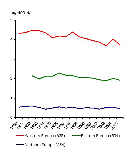 Nitrate concentrations in rivers between 1990 and 2005 in different regions of Europe.