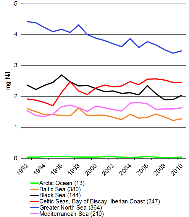 Nitrate concentrations in rivers between 1992 and 2010 in different sea regions of Europe.
