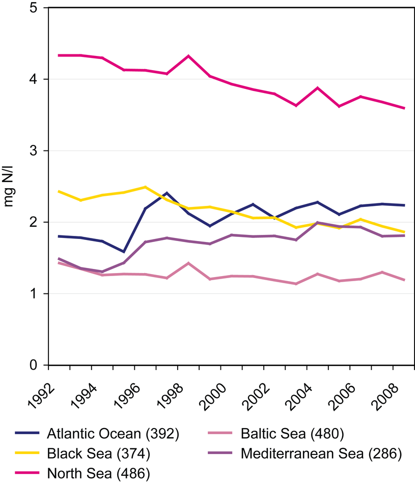Nitrate concentrations in rivers between 1992 and 2008 in different sea regions of Europe.