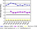 Nitrate concentrations in rivers in western and northern Europe and in accession countries