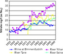 Nitrate concentrations since the 1950s in selected European rivers