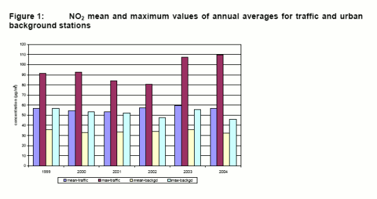 https://www.eea.europa.eu/data-and-maps/figures/no2-mean-and-maximum-values-2/Figure1/image_large