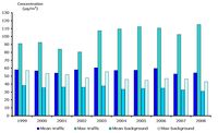 NO2 mean and maximum values of annual averages for traffic and urban background stations