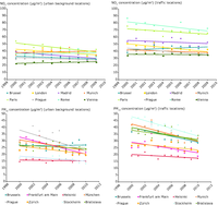 Trends in NO2 and PM10 concentrations at urban background and traffic locations