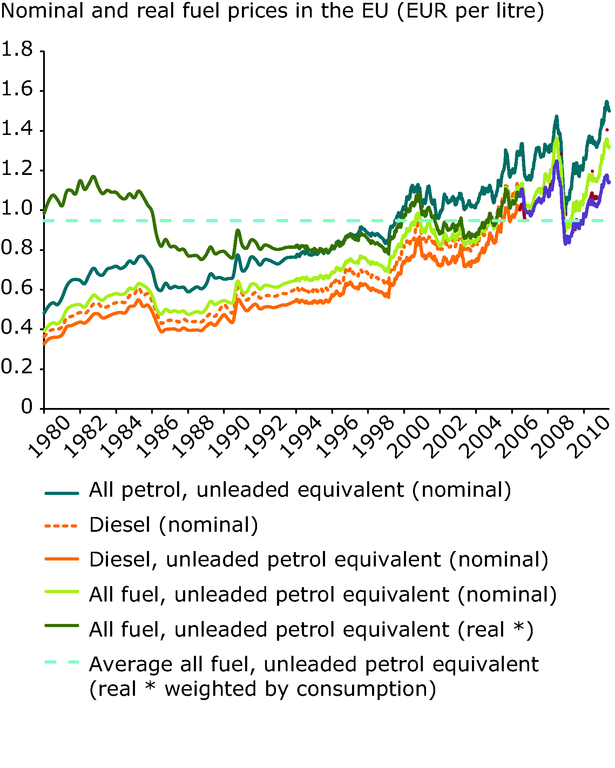 http://www.eea.europa.eu/data-and-maps/figures/nominal-and-real-fuel-prices-2/nominal-and-real-fuel-prices/image_large