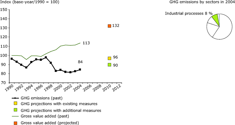 Non-energy related greenhouse gas emissions from industrial processes compared with the value added and energy consumption in the EU-15 1990-2004 and share in total GHG