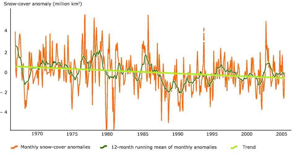 Northern hemisphere snow-cover extent variation 1966-2005