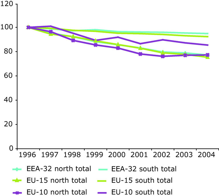 https://www.eea.europa.eu/data-and-maps/figures/nox-emission-trend-all-sectors-european-regions-1996-2004/figure-3-28-air-pollution-1990_2004.eps/image_large