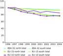 NOX emission trend, all sectors, European regions, 1996-2004