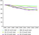 NOX emission trend, all sectors, European regions, 1996-2004