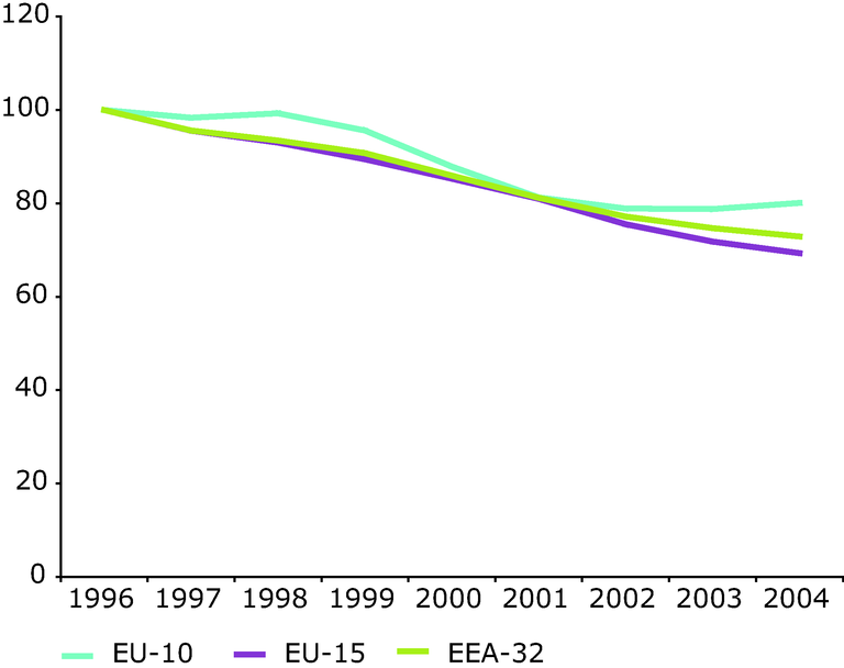 http://www.eea.europa.eu/data-and-maps/figures/nox-emission-trend-road-transport-sector-european-regions-1996-2004/figure-3-29-air-pollution-1990_2004.eps/image_large