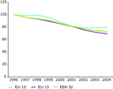 NOX emission trend, road transport sector, European regions, 1996-2004