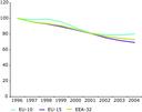 NOX emission trend, road transport sector, European regions, 1996-2004