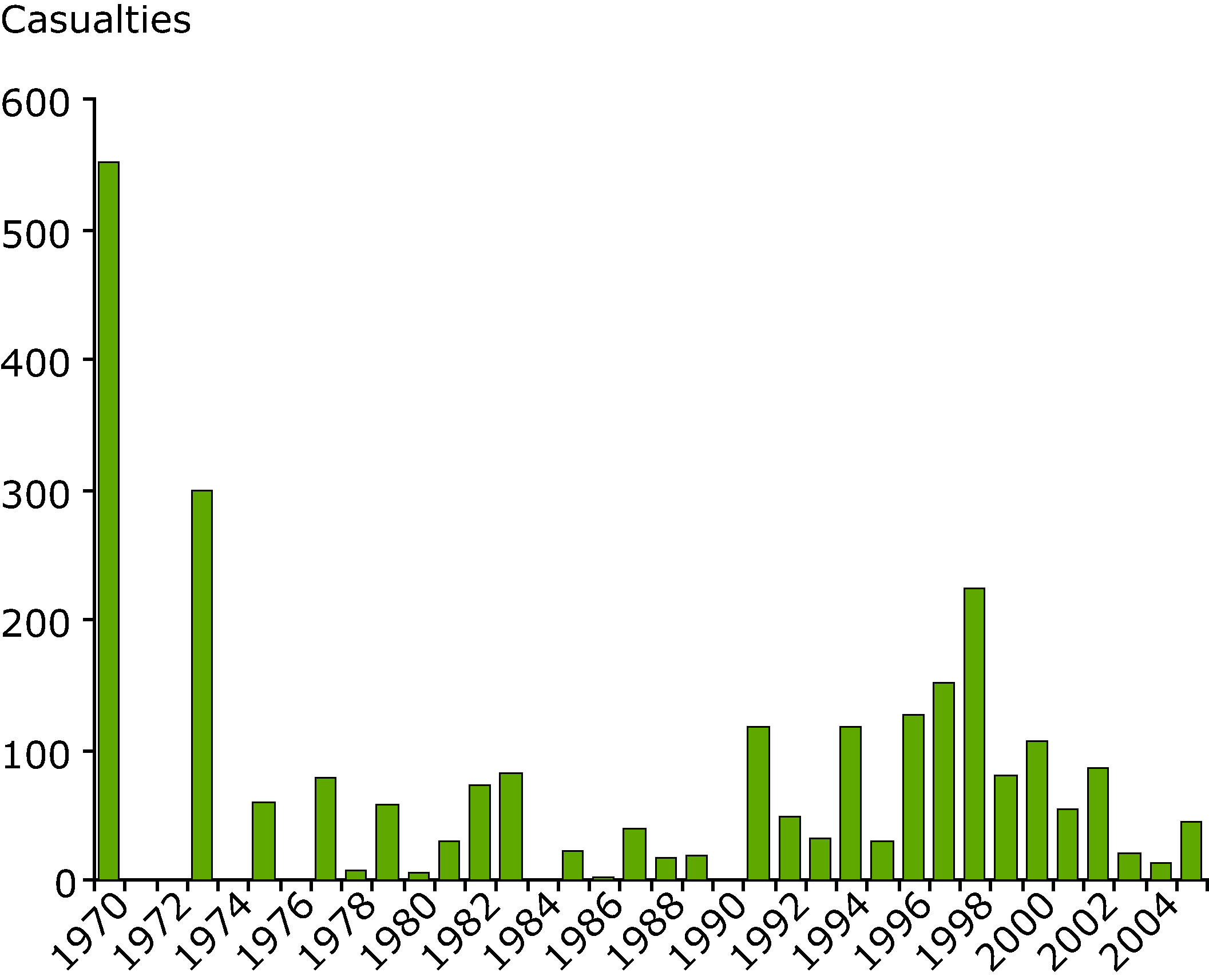 Number of casualties caused by flood disasters in the EU 1970-2005