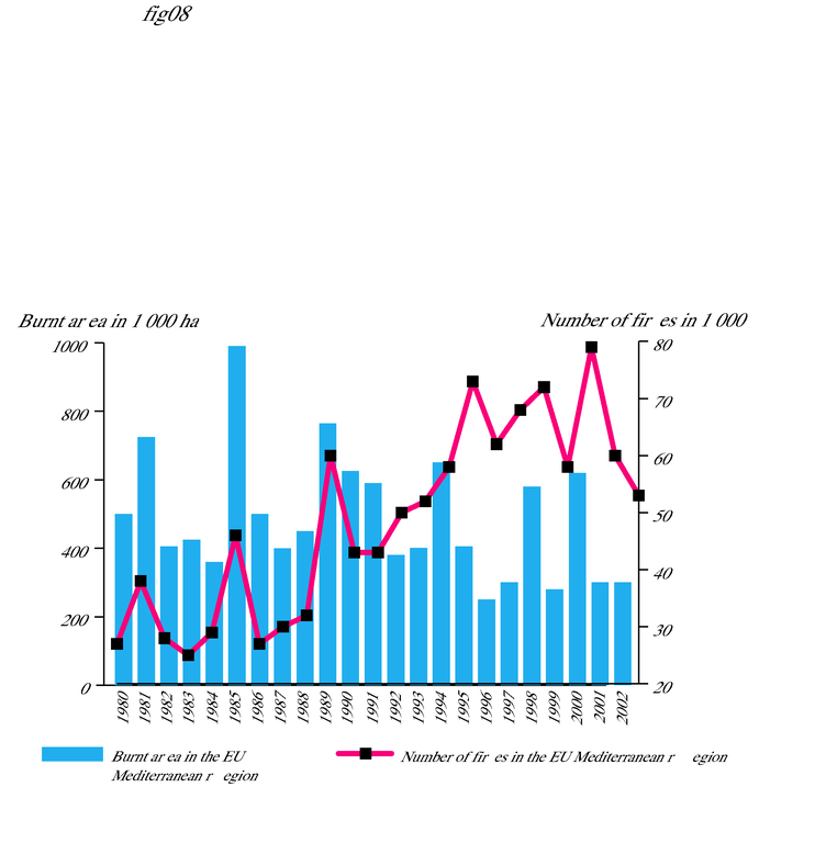 http://www.eea.europa.eu/data-and-maps/figures/number-of-fires-and-burnt-areas-from-1980-to-2002-in-the-five-eu-mediterranean-member-states/fig03.eps/image_large