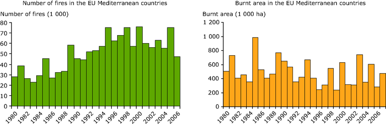 http://www.eea.europa.eu/data-and-maps/figures/number-of-forest-fires-and-burnt-area-in-the-eu-mediterranean-countries/figure-4-7-european-forests.eps/image_large