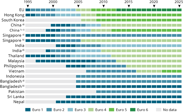 http://www.eea.europa.eu/data-and-maps/figures/number-of-international-environmental-agreements-adopted-1/gmt11_fig2_emission-standards.png/image_large