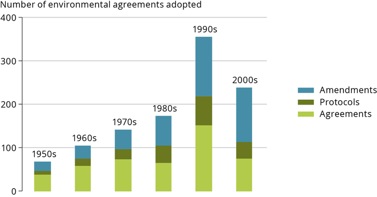https://www.eea.europa.eu/data-and-maps/figures/number-of-international-environmental-agreements-adopted/gmt11_fig1_env-agreements.png/image_large