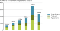 Number of international environmental agreements adopted