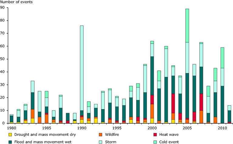 https://www.eea.europa.eu/data-and-maps/figures/number-of-reported-climate-related/hh02_number_of_climate_related_disasters.eps/image_large