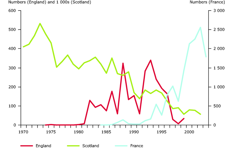 http://www.eea.europa.eu/data-and-maps/figures/number-of-salmon-returning-to-the-rivers-in-england-france-and-scotland-since-the-1970s/number-of-salmon-returning-to-the-rivers-in-england-france-and-scotland-since-the-1970s.eps/image_large