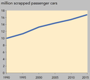 Number of scrapped cars - trend estimates