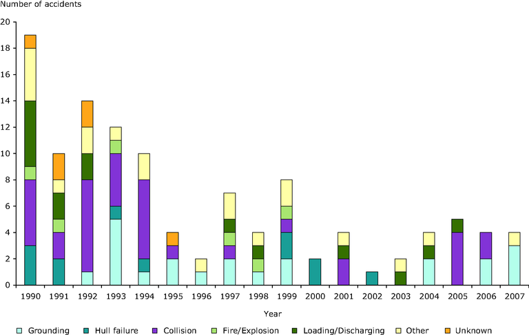 https://www.eea.europa.eu/data-and-maps/figures/number-of-tanker-accidents-7-tonnes-oil-spilt-in-european-waters-and-cause-from-1990-2007/ener15_fig4.eps/image_large
