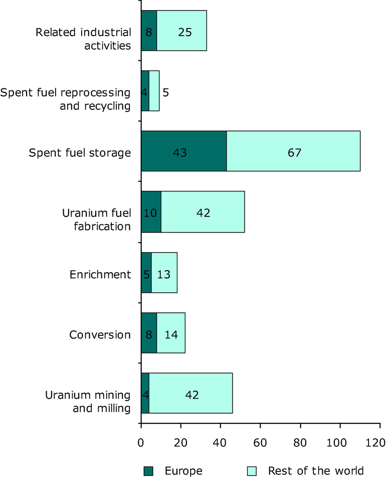 Numbers of Nuclear Fuel Cycle Facilities operational in 2009