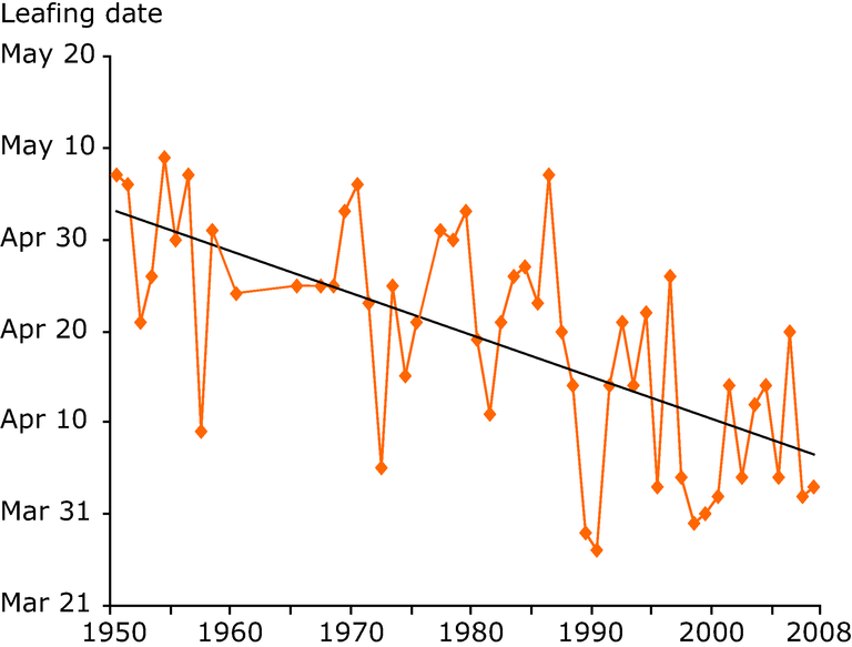 http://www.eea.europa.eu/data-and-maps/figures/oak-quercus-sp-leafing-date-in-surrey-united-kingdom-1950-2008/figure-5-33-climate-change-2008-oak-leafing.eps/image_large