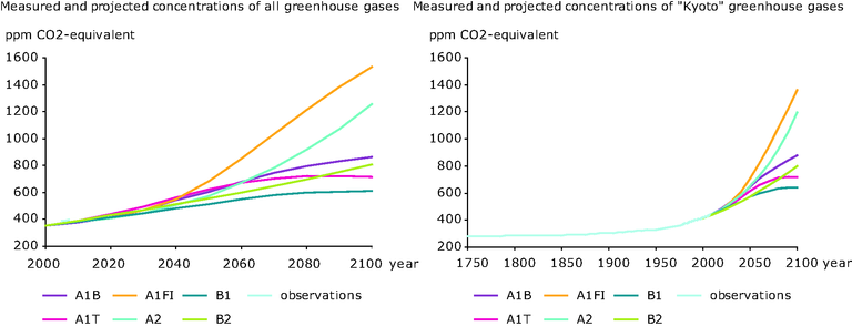 http://www.eea.europa.eu/data-and-maps/figures/observed-and-projected-changed-in-the-overall-kyoto-gasses-fig-1a-and-all-greenhouse-gasses-expressed-in-co2-equivalents-ipcc-2007a-partly-based-on-ipcc-2001-1/ghg-concentrations.eps/image_large