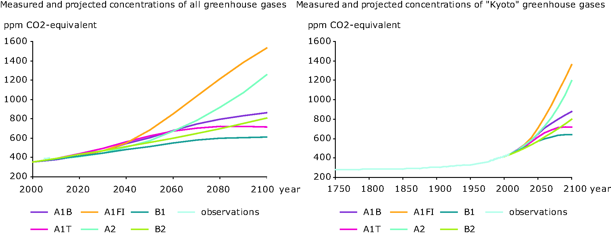Observed and projected changed in the overall Kyoto gasses (Fig 1a) and all greenhouse gasses, expressed in CO2-equivalents (IPCC, 2007a, partly based on IPCC, 2001).