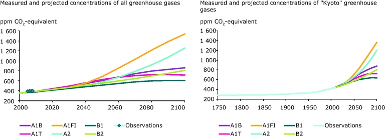 http://www.eea.europa.eu/data-and-maps/figures/observed-and-projected-changed-in-the-overall-kyoto-gasses-fig-1a-and-all-greenhouse-gasses-expressed-in-co2-equivalents-ipcc-2007a-partly-based-on-ipcc-2001-2/ghg-concentrations.eps/image_large