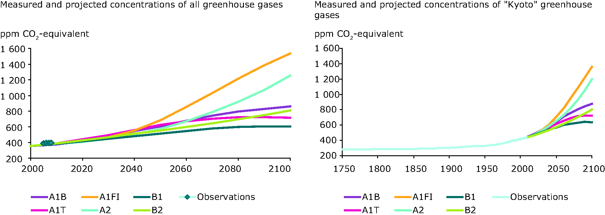 Measured and projected concentration of all greenhouse gases (left) and Kyoto greenhouse gases (right)