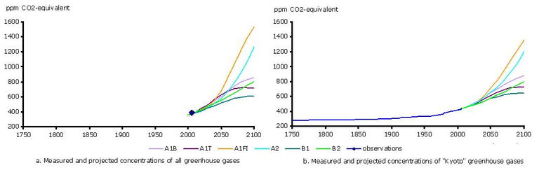 http://www.eea.europa.eu/data-and-maps/figures/observed-and-projected-changed-in-the-overall-kyoto-gasses-fig-1a-and-all-greenhouse-gasses-expressed-in-co2-equivalents-ipcc-2007a-partly-based-on-ipcc-2001/csi013_fig01_2007.jpg/image_large