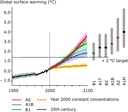 Observed and projected global mean surface temperatures from 1900, for three IPCC scenarios and the 'Year 2000 constant concentration' pathway