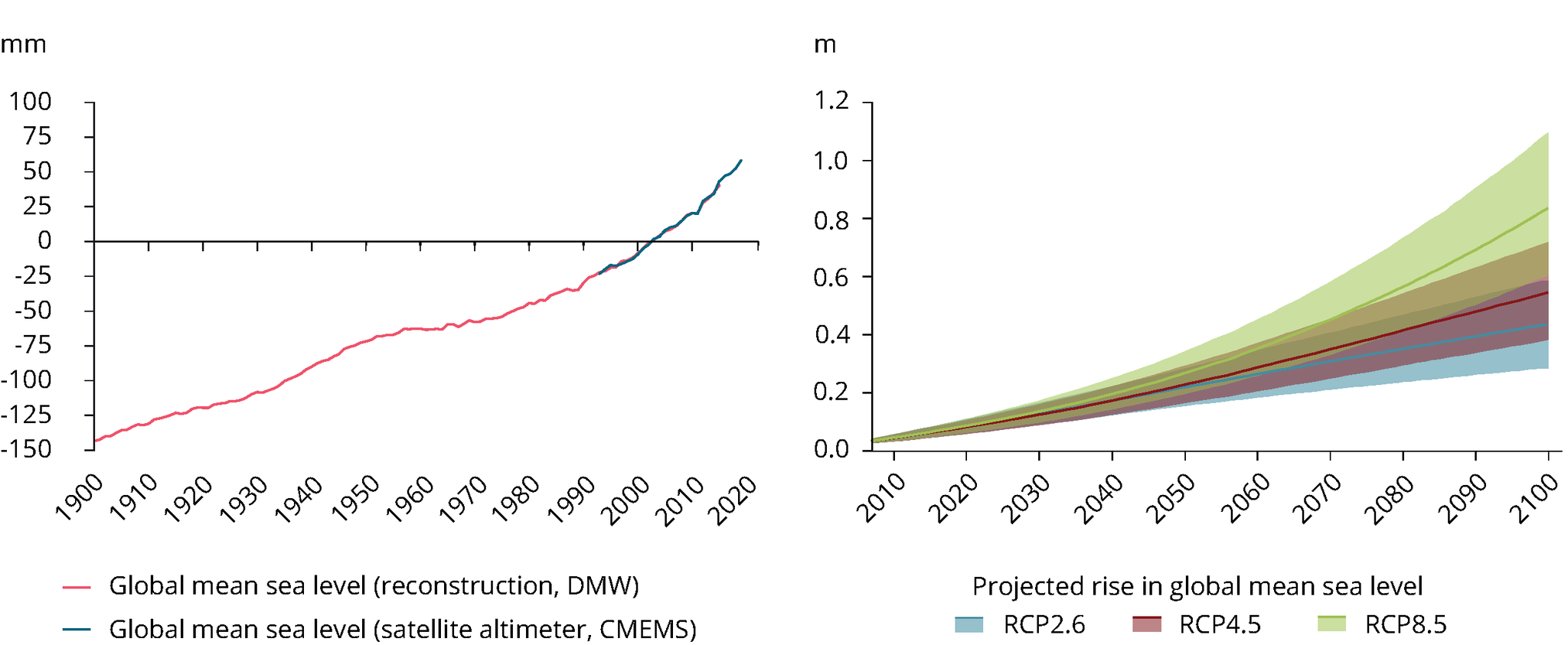 Observed and projected change in global mean sea level
